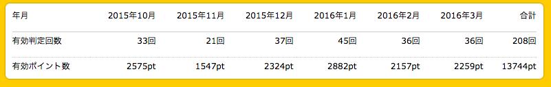 スクリーンショット 2016-03-15 0.44.24