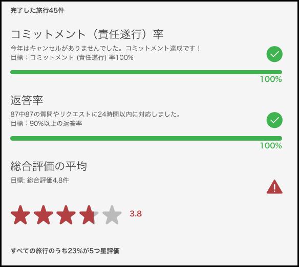 Airbnb運用テクニック【結果報告】評価3.5以下での凍結無事解除!!